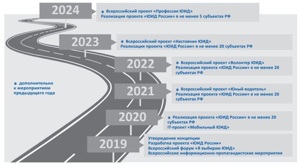 планы развития ЮИД