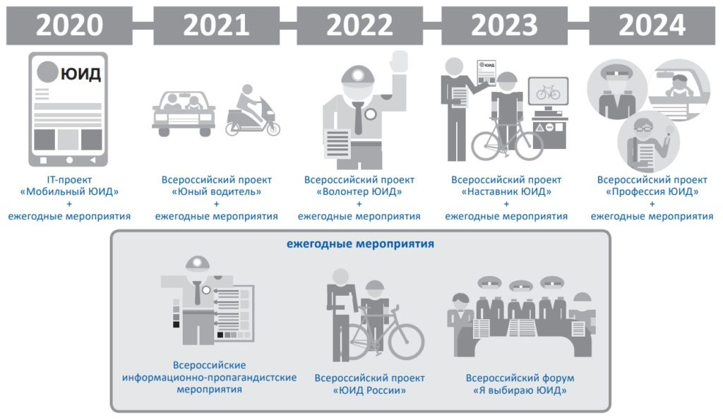 развитие юид до 2024 г